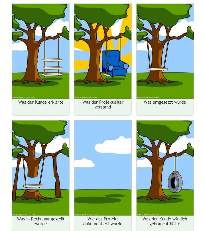 erstellt auf http://projectcartoon.com